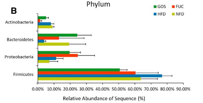 巖藻多糖:平衡腸道微生態,守護腸道健康