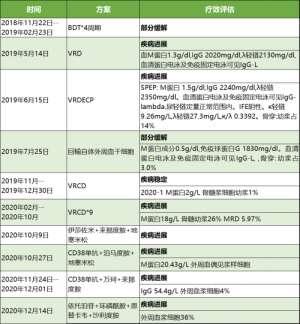 高博医疗集团北京博仁医院胡凯主任:追击多发性骨髓瘤终极难题--复发难治进展期浆细胞白血病