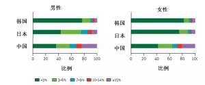 中日韩心血管疾病横向对比,中国最高?预防请备上纳豆红曲胶囊!
